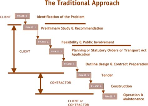 understanding design and build contracts office of international programs policy federal