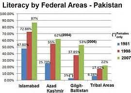 Education in pakistan wikipedia