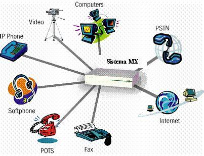 redes continuacion de componentes basicos de las redes