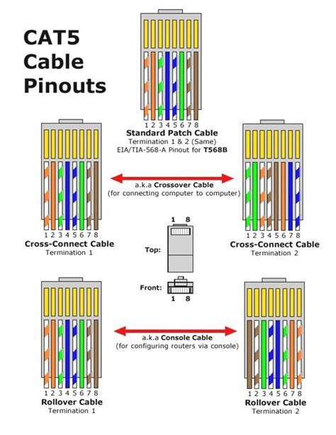 cat6 patch cable wiring diagram cat6 cable wiring cat 5 wiring diagram wall