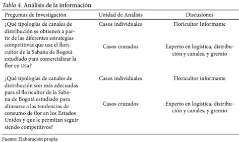 cadena de valor preguntas distribution channels and trading strategies for colombian