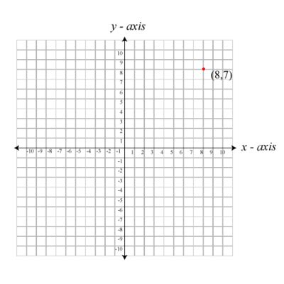 printable graph paper x y axis best photos of full x and y axis graph graph with x and