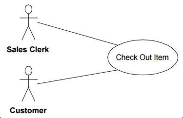 tutorialspoint business analysis inventory data flow diagram inventory deployment diagram