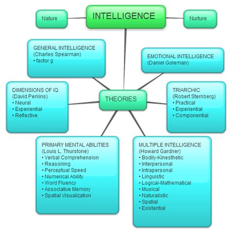 intelligence concept map what is intelligence concept map on intelligence learning to teach teaching