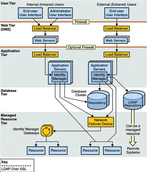 identity management architecture diagram understanding the recommended service provider ha
