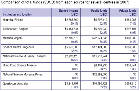 Table Funding by News Views Item Sep 2008