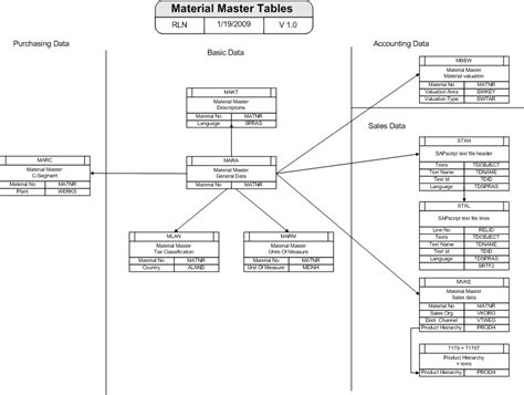 Sap Customer Master Table by Masterdata Tables