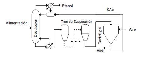 lade al sodio destilacion bioetanol a partir de la ca 209 a de azucar