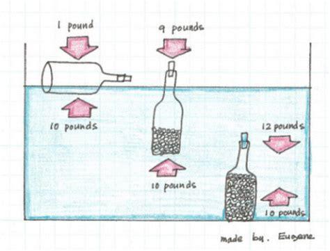 boat class definition buoyancy archimedes principle schools online fandom