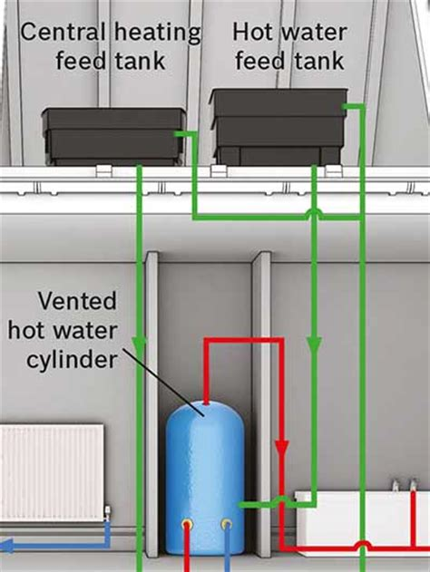 boiler room explained 94 three types to consider when choosing a boiler