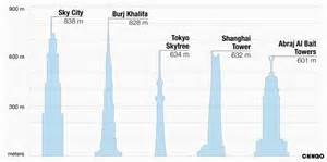 90 Sq Meters To Feet Sky City Chinese Company Proposes World S Tallest