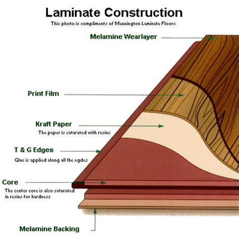 what is laminate laminate jo installations