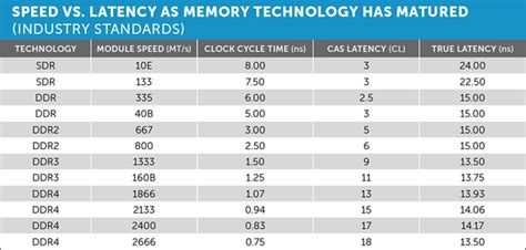 4gb 8gb ram difference what is the performance difference between 2 4gb memory