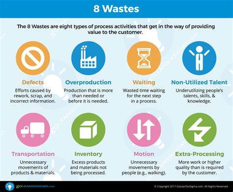 Is Mba Waste Of Time For Product Management by 8 Wastes Goleansixsigma