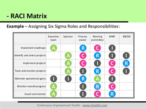 Raci Matrix Board Roles And Responsibilities Template
