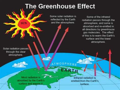 diagram of greenhouse effect igcse geography edexcel 7 9 causes of climate change