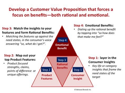 employee value proposition statements quotes