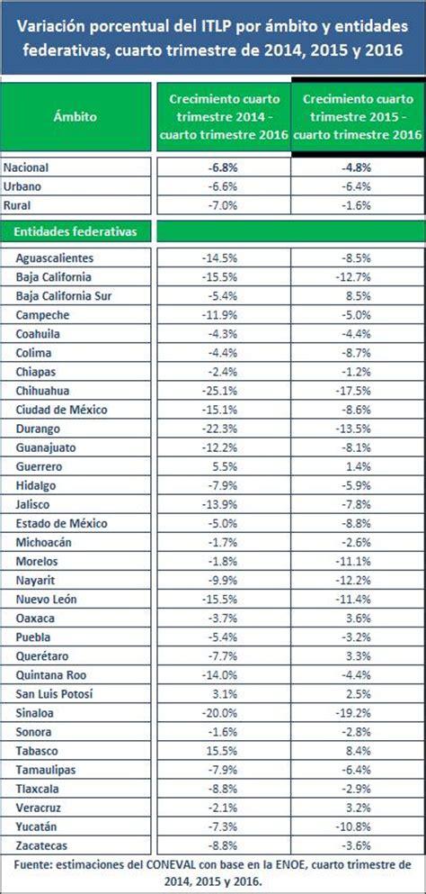 tabla de pobreza 2016 tabla de pobreza 2016 205 ndice de tendencia laboral de la