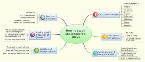 macbeth themes mind map how to study shakespeare s plays xmind online library