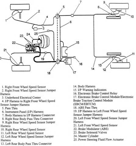Abs Brake System Operation Repair Guides Anti Lock Brake System Description