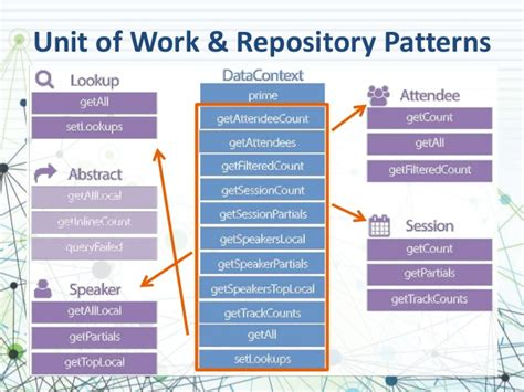 net repository pattern and unit of work single page applications with angularjs