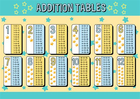 addition tables chart  blue  yellow stars background   vectors clipart