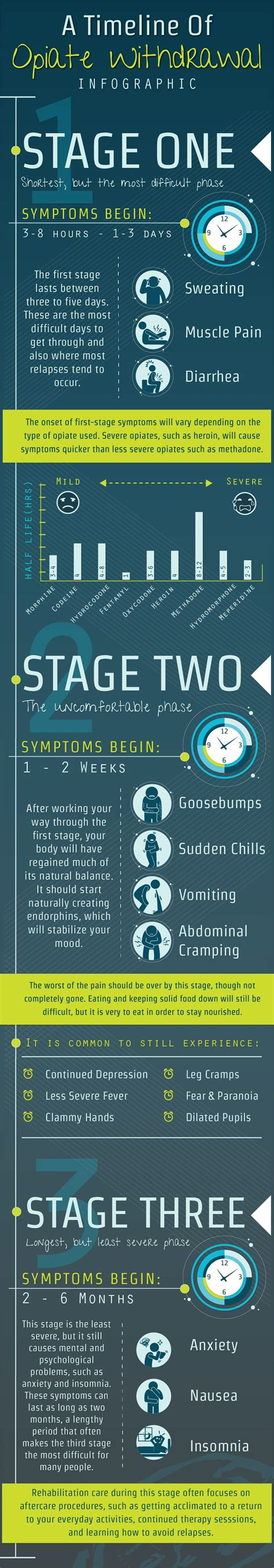Stages Of Detox From Opiates by 17 Best Images About Detox On Teamwork