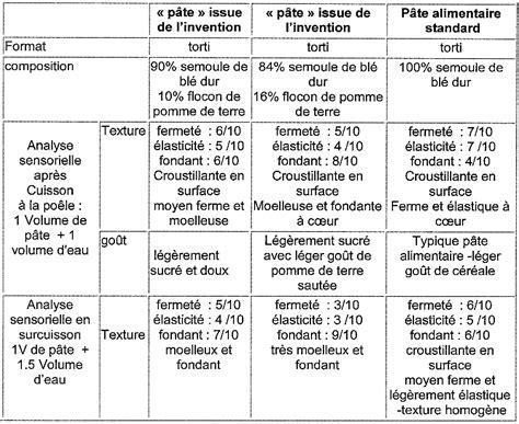 diagramme de fabrication des pates alimentaires pdf brevet wo2013132196a1 composition de pate alimentaire a