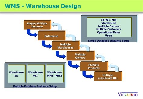 warehouse layout system vinculum warehouse management system competency center