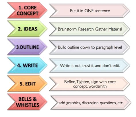 steps for writing a paper how to become a better faster and more efficient writer