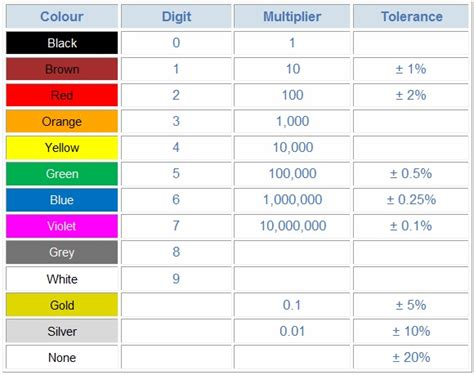 color coding table for resistors resistors color coding scheme