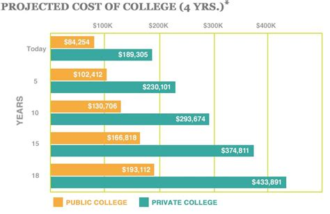 tuition fees at albright college including predicted cost of college collegecounts 529