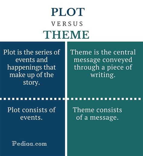 themes expressed in othello difference between plot and theme