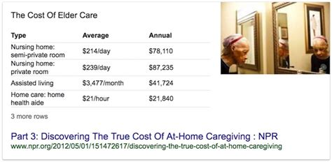 in home nursing care cost the cost of elder care alvinalexander