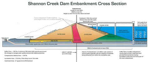 design criteria of earthen dam securing sustainable water resources with off creek