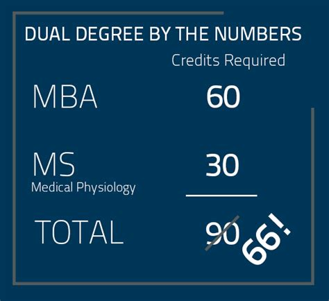 Mba Degree Credit Hours mba ms physiology dual degree program weatherhead