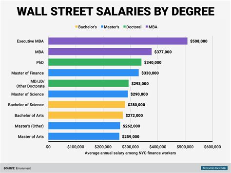 Top Paying Mba Programs by The Highest Paid Degrees On Wall Business Insider