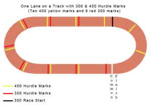 300 meter to measuring 300 meters on a track music search engine at search com