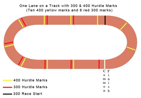300 meter to measuring 300 meters on a track search engine at search