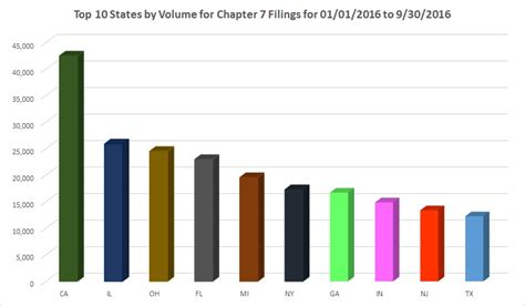 National Bankruptcy Search Top 10 States Chapter 7 Filings National Bankruptcy Data