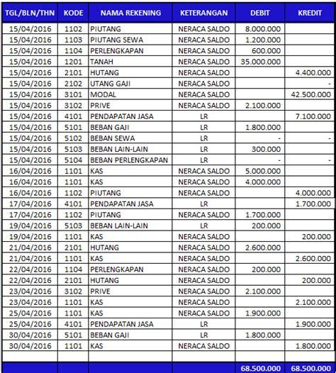 cara membuat neraca saldo siklus akuntansi keuangan lengkap dari a sai z blog