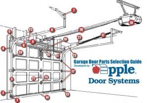 garage door parts garage door parts warehouse