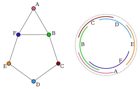 one arcs circular arc graph