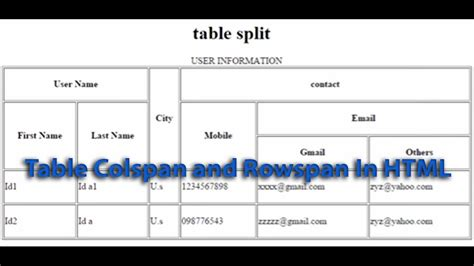 html for a table html table tags colspan and rowspan www