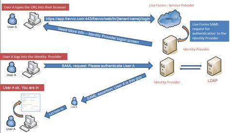 saml workflow saml security manager frevvo 63 confluence
