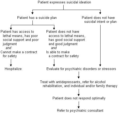 safety plan for suicidal clients template 17 best images about nursing stuff on