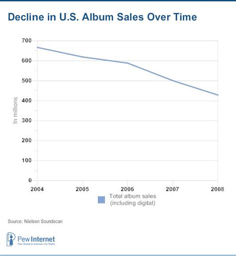 after new years sales the state of ten years after napster pew