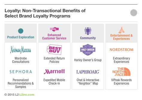 mobile loyalty programs do s and don ts for a best in class loyalty program the