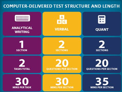 sections in gre get the power of confidence with the gre revised general