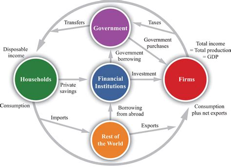 economic flow diagram the circular flow of income